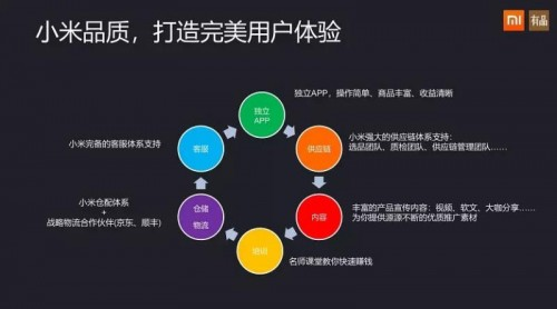 小米有品有鱼,社交电商界的新黑马打造会员制的社交电商平台